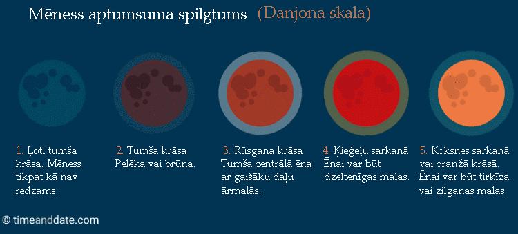 Mēness aptumsuma krāsas